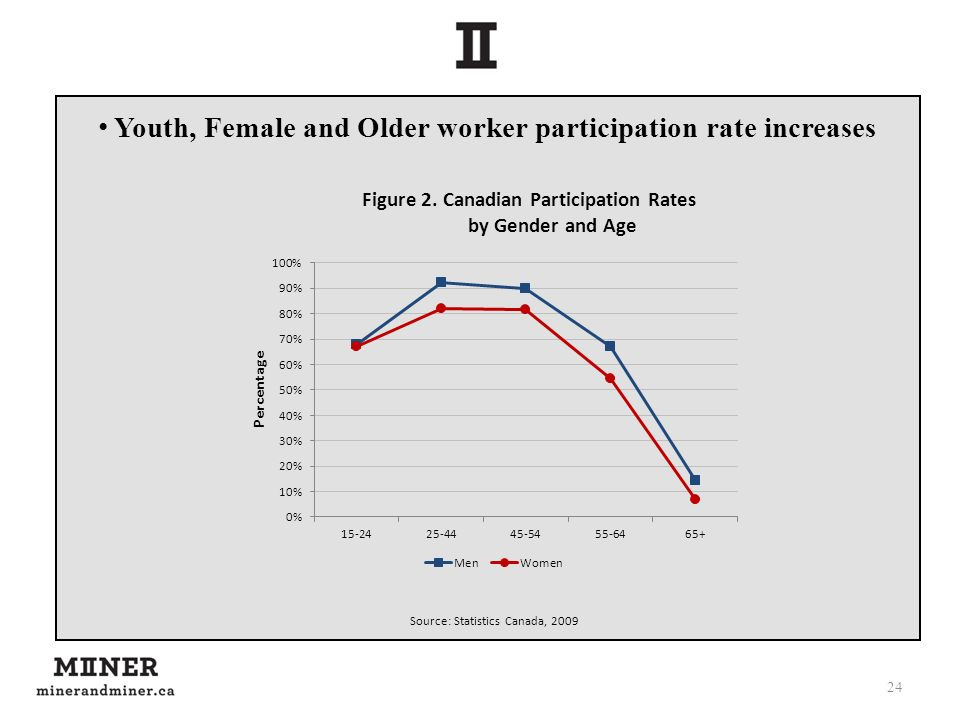 24 Source: Statistics Canada, 2009 Youth, Female and Older worker participation rate increases