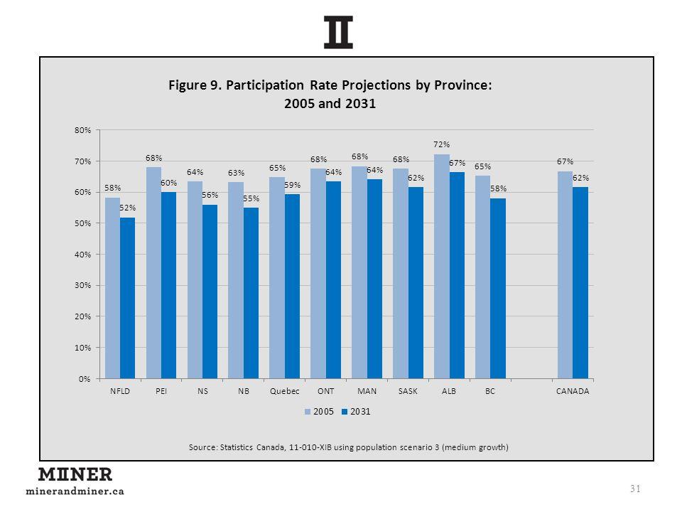 31 Source: Statistics Canada, 11-010-XIB using population scenario 3 (medium growth)