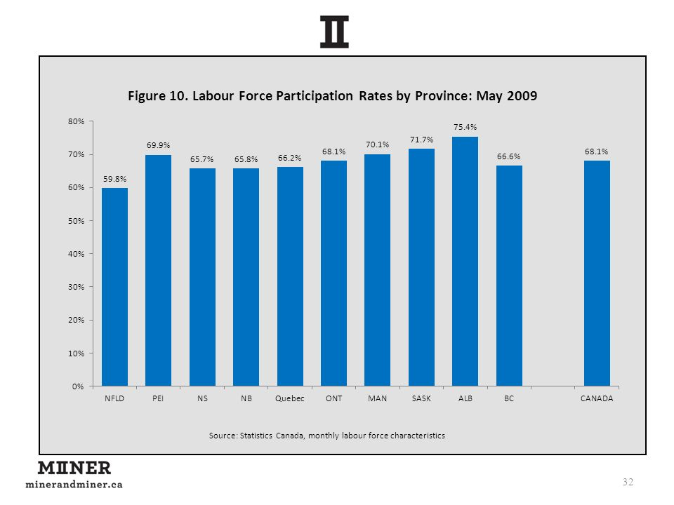 32 Source: Statistics Canada, monthly labour force characteristics