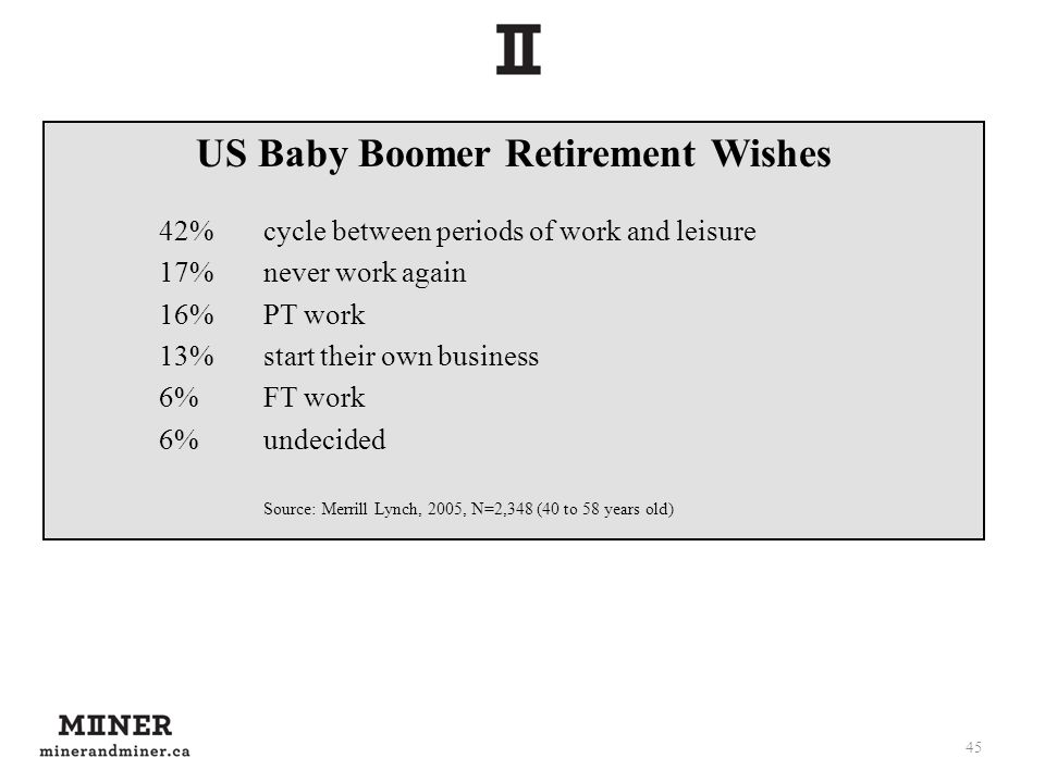 US Baby Boomer Retirement Wishes 42%cycle between periods of work and leisure 17%never work again 16%PT work 13%start their own business 6%FT work 6%u