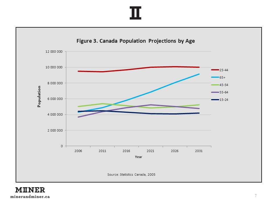 7 Source: Statistics Canada, 2005