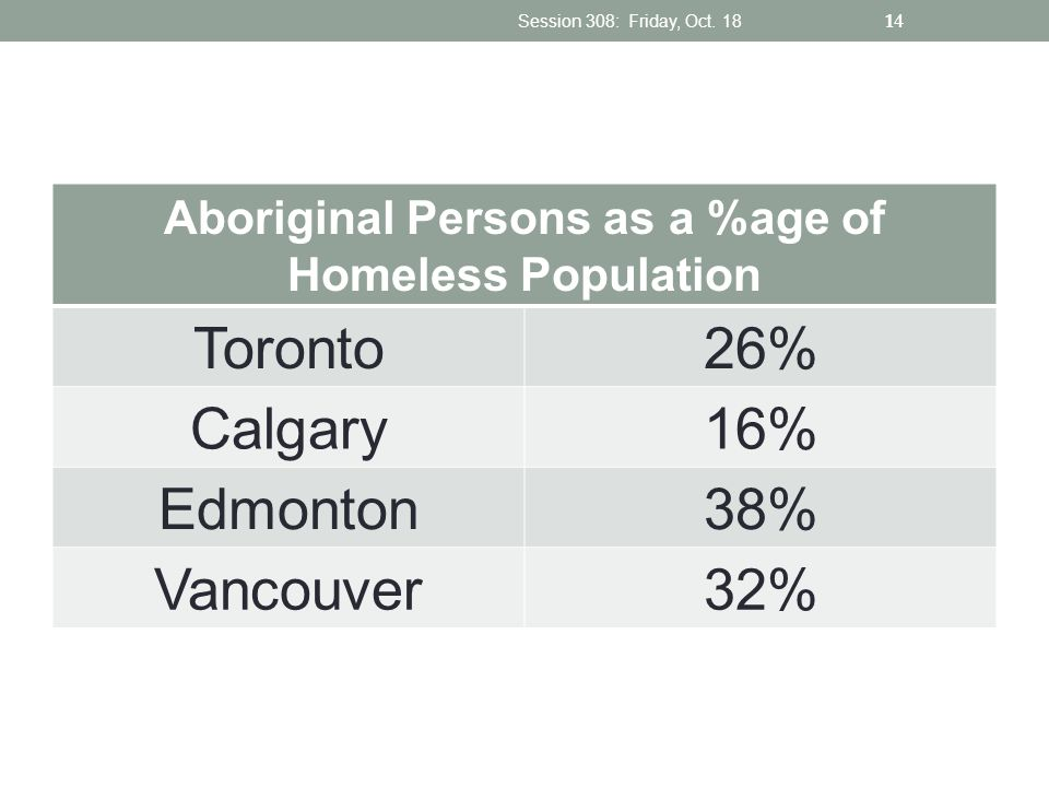 Aboriginal Persons as a %age of Homeless Population Toronto26% Calgary16% Edmonton38% Vancouver32% Session 308: Friday, Oct. 18 14