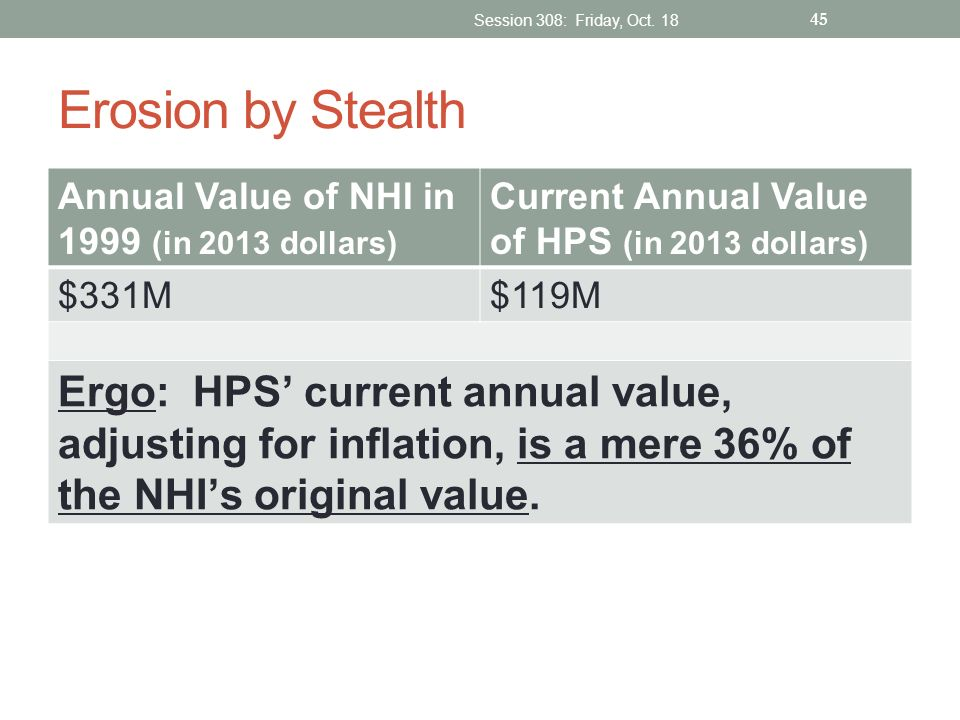 Erosion by Stealth Annual Value of NHI in 1999 (in 2013 dollars) Current Annual Value of HPS (in 2013 dollars) $331M$119M Ergo: HPS current annual val