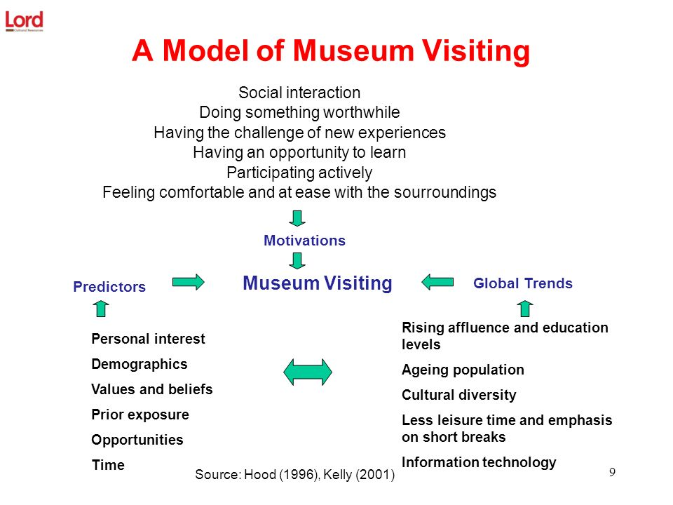 A Model of Museum Visiting Social interaction Doing something worthwhile Having the challenge of new experiences Having an opportunity to learn Partic