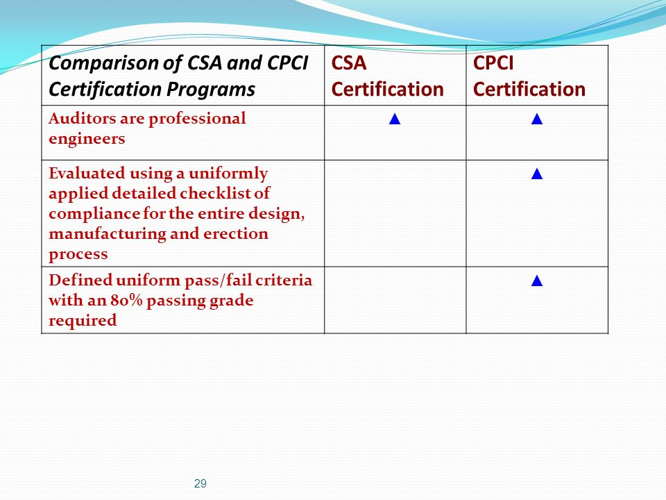 Comparison of CSA and CPCI Certification Programs CSA Certification CPCI Certification Auditors are professional engineers Evaluated using a uniformly