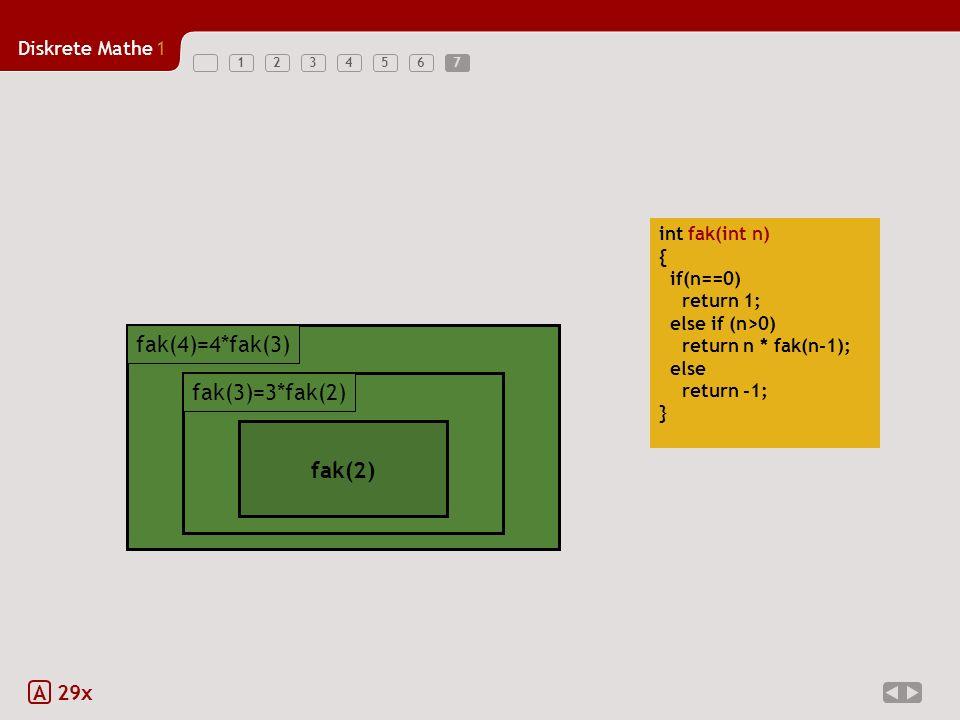 Diskrete Mathe1 1234567 A 29x int fak(int n) { if(n==0) return 1; else if (n>0) return n * fak(n-1); else return -1; } fak(4)=4*fak(3) 4 * fak(3) fak(4)=4*fak(3) 3 * fak(2) fak(3) 3 * fak(2) fak(3)=3*fak(2) fak(2) 7