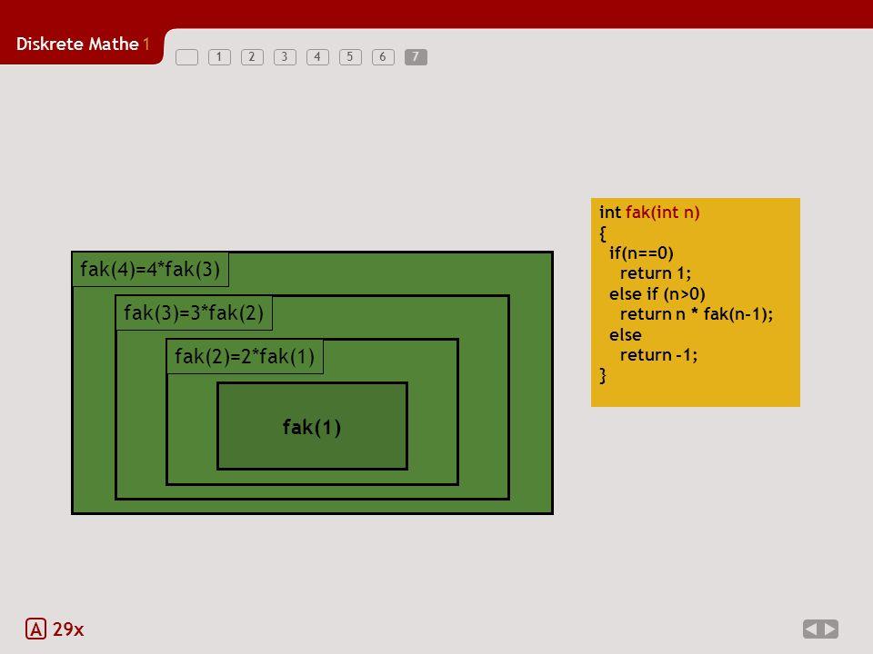Diskrete Mathe1 1234567 A 29x int fak(int n) { if(n==0) return 1; else if (n>0) return n * fak(n-1); else return -1; } 4 * fak(3) fak(4)=4*fak(3) 4 * fak(3) fak(4)=4*fak(3) 3 * fak(2) fak(3)=3*fak(2) 3 * fak(2) fak(3)=3*fak(2) 2 * fak(1) fak(2) 2 * fak(1) fak(2)=2*fak(1) fak(1) 7