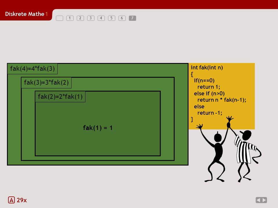 Diskrete Mathe1 1234567 A 29x int fak(int n) { if(n==0) return 1; else if (n>0) return n * fak(n-1); else return -1; } 4 * fak(3) fak(4)=4*fak(3) 4 * fak(3) fak(4)=4*fak(3) 4 * fak(3) fak(4)=4*fak(3) 3 * fak(2) fak(3)=3*fak(2) 3 * fak(2) fak(3)=3*fak(2) 4 * fak(3) fak(3)=3*fak(2) 2 * fak(1) fak(2)=2*fak(1) fak(1) = 1 fak(2)=2*fak(1) 7