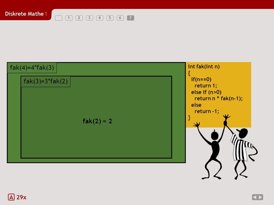 Diskrete Mathe1 1234567 A 29x int fak(int n) { if(n==0) return 1; else if (n>0) return n * fak(n-1); else return -1; } 4 * fak(3) fak(4)=4*fak(3) 4 * fak(3) fak(4)=4*fak(3) 4 * fak(3) fak(4)=4*fak(3) 3 * fak(2) fak(3)=3*fak(2) 3 * fak(2) fak(3)=3*fak(2) fak(2) = 2 fak(3)=3*fak(2) 7