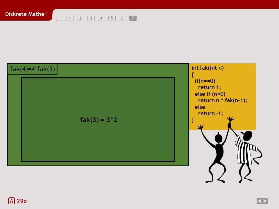Diskrete Mathe1 1234567 A 29x int fak(int n) { if(n==0) return 1; else if (n>0) return n * fak(n-1); else return -1; } 4 * fak(3) fak(4)=4*fak(3) 4 * fak(3) fak(4)=4*fak(3) 4 * fak(3) fak(4)=4*fak(3) 3 * fak(2) fak(3)=3*fak(2) fak(3) = 3*2 7