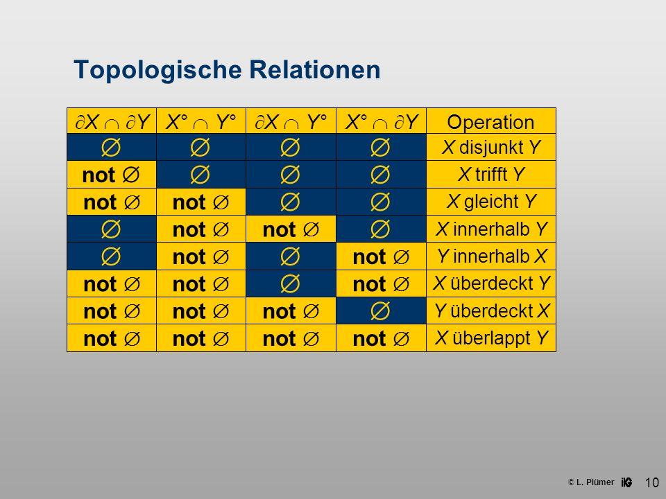 © L. Plümer 10 Topologische Relationen X YX° Y° X Y°X° Y Operation X disjunkt Y not X trifft Y not X gleicht Y not X innerhalb Y not Y überdeckt X not