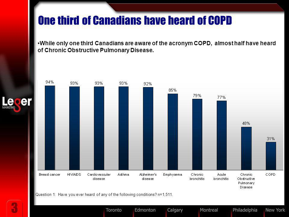 3 Question 1: Have you ever heard of any of the following conditions? n=1,511. One third of Canadians have heard of COPD While only one third Canadian