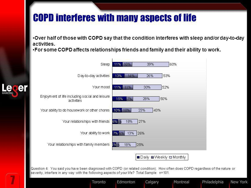 7 COPD interferes with many aspects of life Question 4: You said you have been diagnosed with COPD (or related condition). How often does COPD regardl