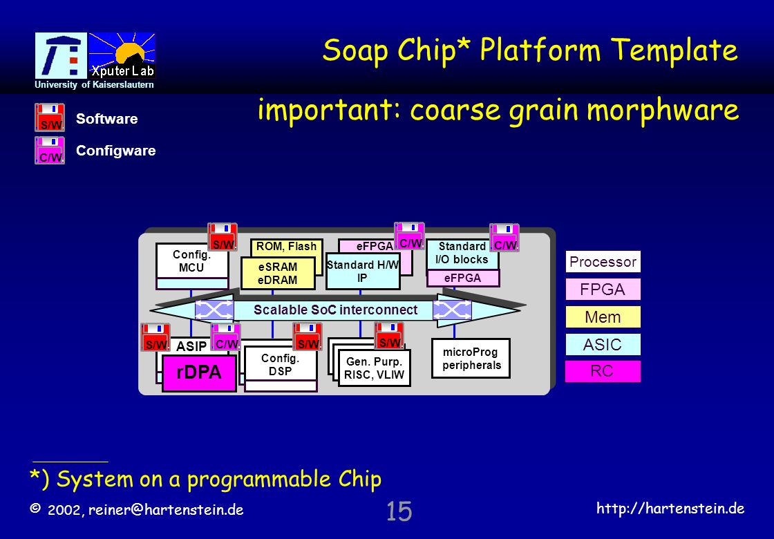 © 2002,   University of Kaiserslautern 15 Soap Chip* Platform Template microProg peripherals RISC, VLIW Config.