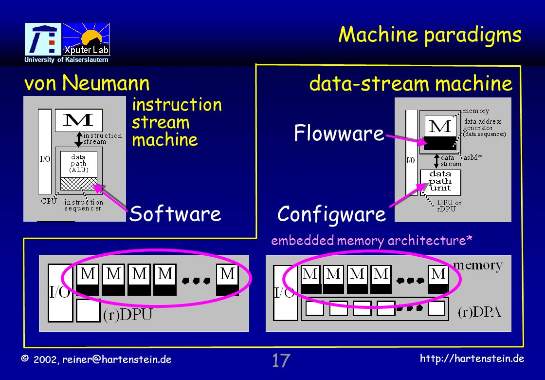 © 2002,   University of Kaiserslautern 17 Machine paradigms Software von Neumann data-stream machine embedded memory architecture* Configware Flowware instruction stream machine