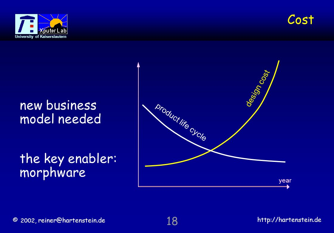 © 2002,   University of Kaiserslautern 18 Cost new business model needed design cost year product life cycle the key enabler: morphware