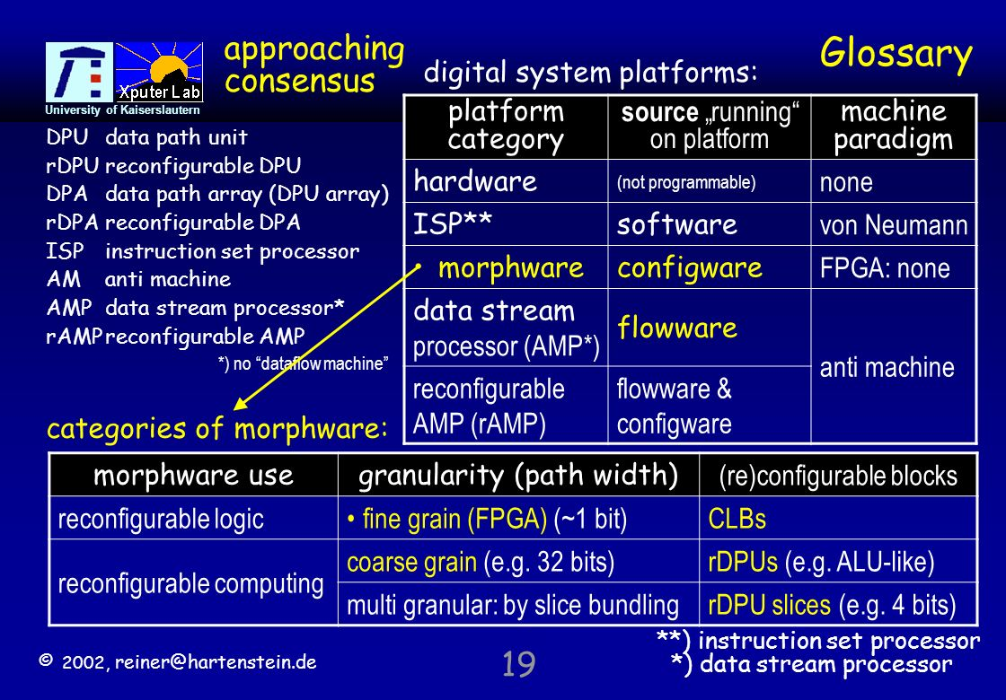 © 2002,   University of Kaiserslautern 19 Glossary DPUdata path unit rDPUreconfigurable DPU DPAdata path array (DPU array) rDPAreconfigurable DPA ISPinstruction set processor AManti machine AMPdata stream processor* rAMPreconfigurable AMP *) no dataflow machine platform category source running on platform machine paradigm hardware (not programmable) none ISP**software von Neumann morphwareconfigware FPGA: none data stream processor (AMP*) flowware anti machine reconfigurable AMP (rAMP) flowware & configware digital system platforms: morphware usegranularity (path width) (re)configurable blocks reconfigurable logicfine grain (FPGA) (~1 bit)CLBs reconfigurable computing coarse grain (e.g.
