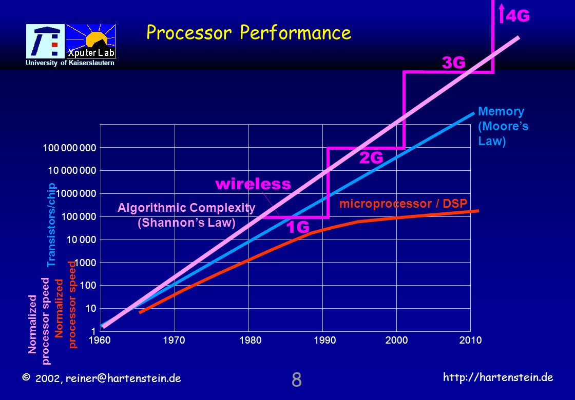 © 2002,   University of Kaiserslautern Processor Performance microprocessor / DSP Normalized processor speed Memory (Moores Law) Transistors/chip 2G 3G 4G 1G wireless Algorithmic Complexity (Shannons Law) Normalized processor speed