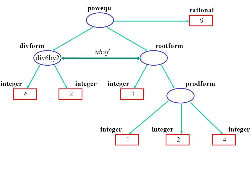 powequ divform 62 integer rootform 3 integer 2 prodform 1 integer 4 9 rational div6by2 idref