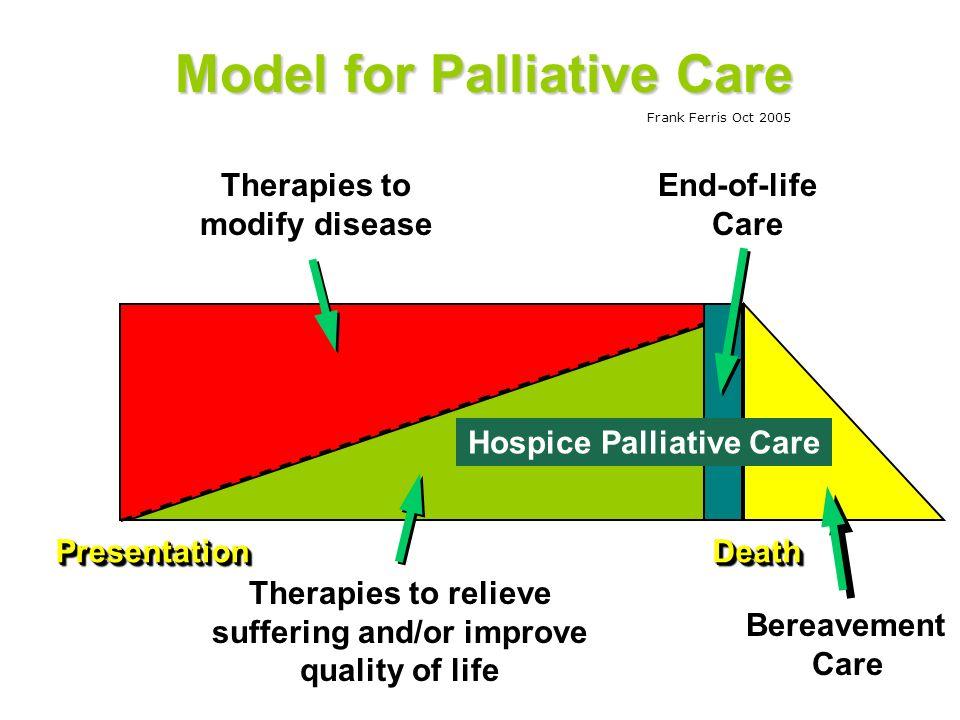 PresentationPresentationDeathDeath Hospice Palliative Care Model for Palliative Care Frank Ferris Oct 2005 Therapies to modify disease End-of-life Car
