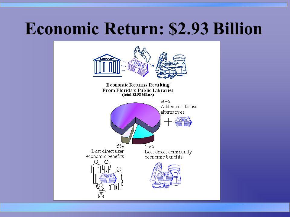 Economic Return: $2.93 Billion