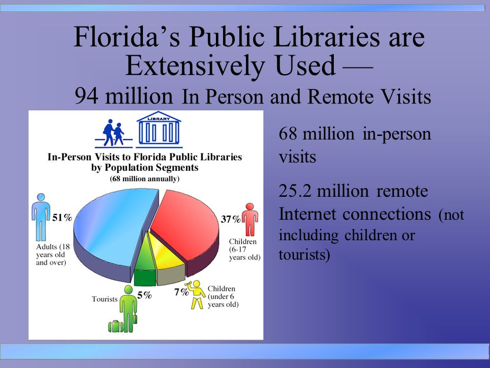 Floridas Public Libraries are Extensively Used 94 million In Person and Remote Visits 68 million in-person visits 25.2 million remote Internet connections (not including children or tourists)
