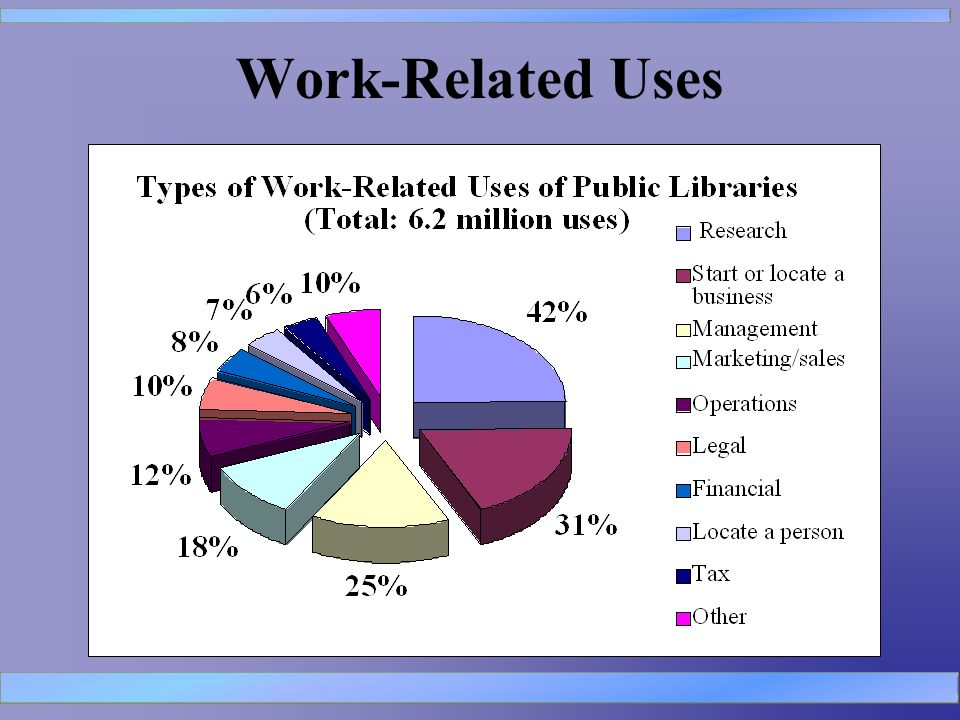 Work-Related Uses