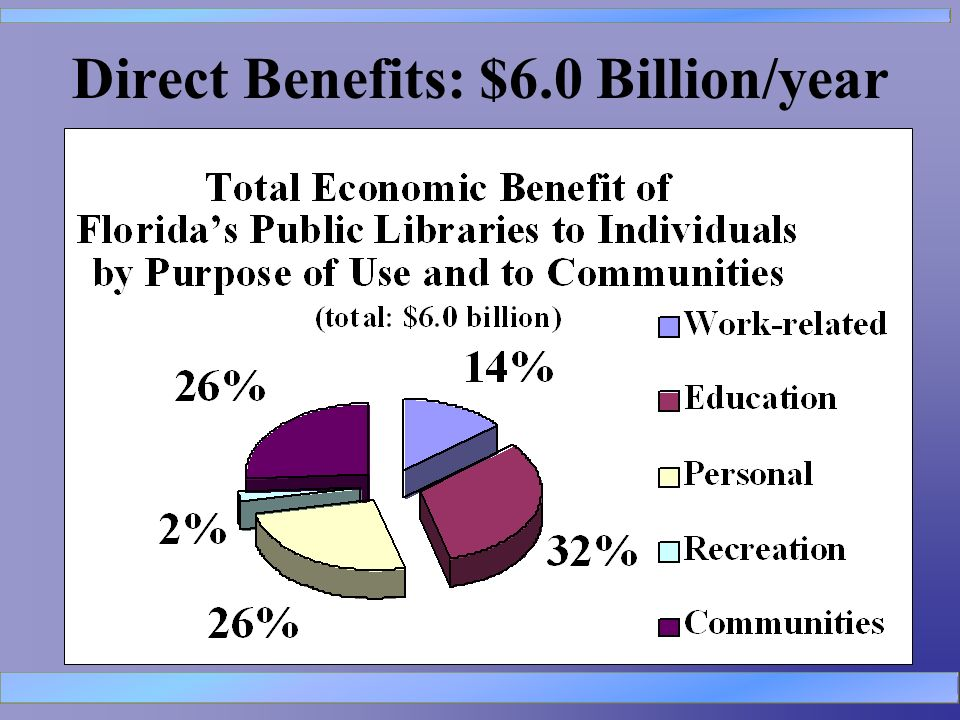 Direct Benefits: $6.0 Billion/year