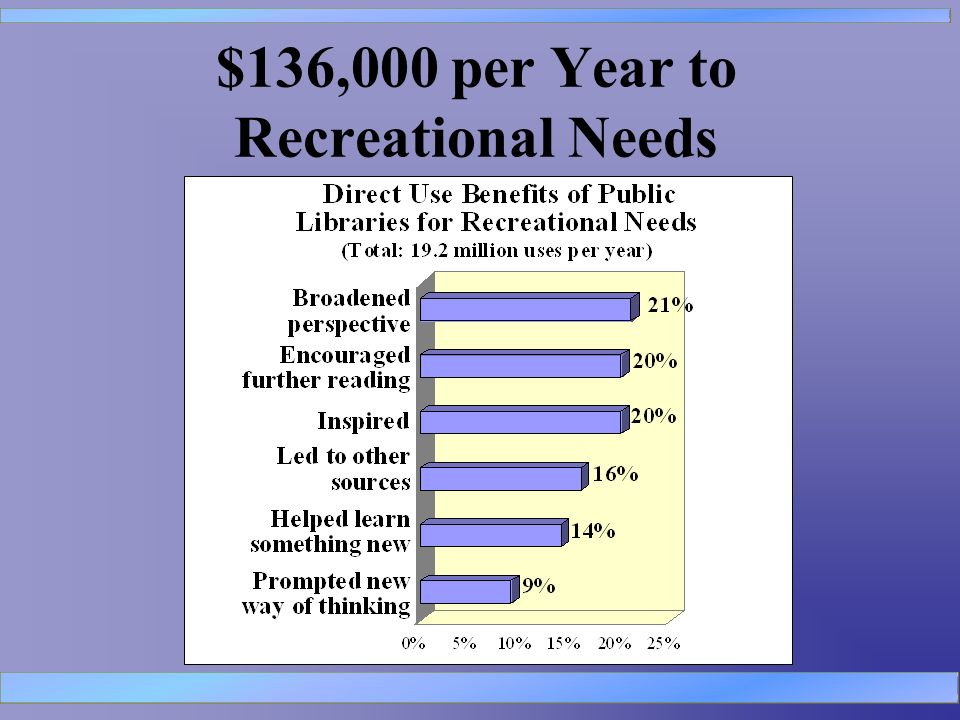 $136,000 per Year to Recreational Needs
