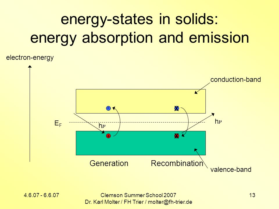 4.6.07 - 6.6.07Clemson Summer School 2007 Dr. Karl Molter / FH Trier / molter@fh-trier.de 13 energy-states in solids: energy absorption and emission e