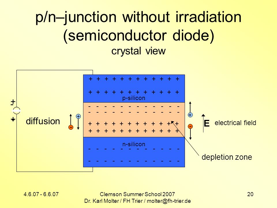 4.6.07 - 6.6.07Clemson Summer School 2007 Dr. Karl Molter / FH Trier / molter@fh-trier.de 20 p/n–junction without irradiation (semiconductor diode) cr