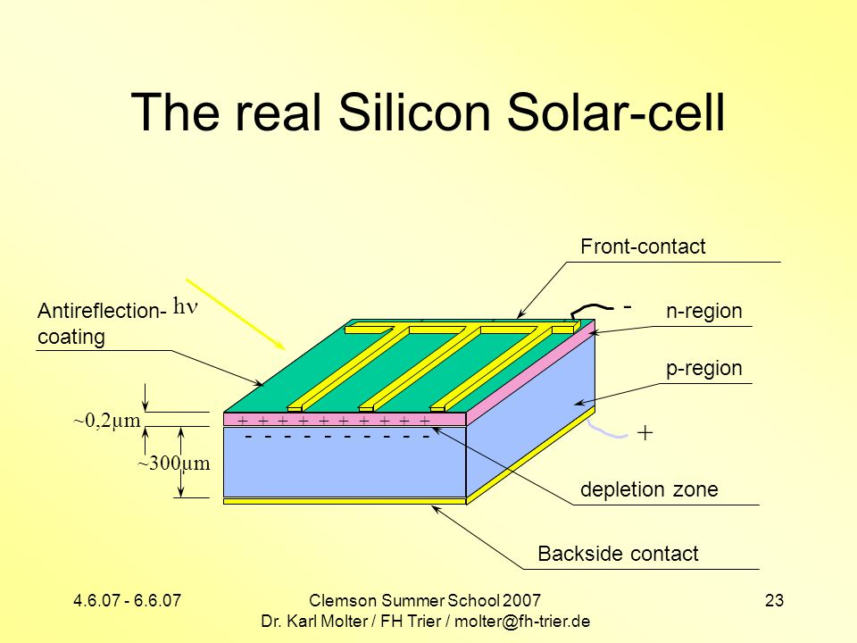 4.6.07 - 6.6.07Clemson Summer School 2007 Dr. Karl Molter / FH Trier / molter@fh-trier.de 23 Antireflection- coating The real Silicon Solar-cell ~0,2µ