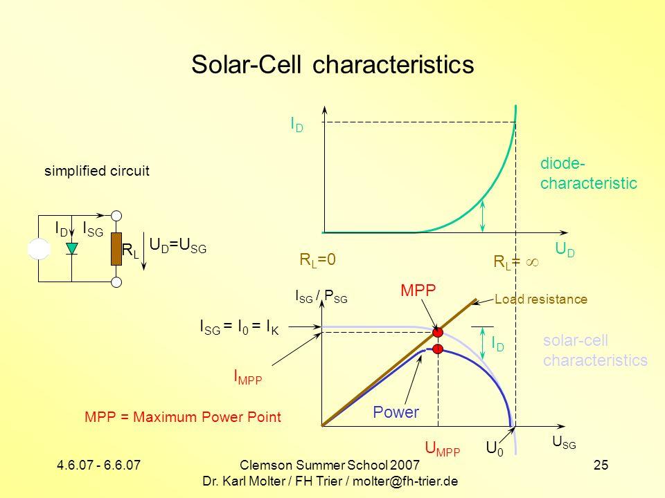4.6.07 - 6.6.07Clemson Summer School 2007 Dr. Karl Molter / FH Trier / molter@fh-trier.de 25 Solar-Cell characteristics IDID I SG RLRL U D =U SG IDID