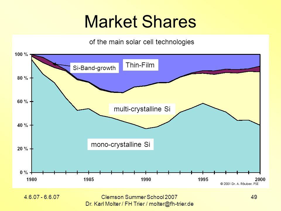 4.6.07 - 6.6.07Clemson Summer School 2007 Dr. Karl Molter / FH Trier / molter@fh-trier.de 49 Market Shares Thin-Film Si-Band-growth multi-crystalline