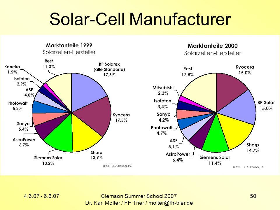 4.6.07 - 6.6.07Clemson Summer School 2007 Dr. Karl Molter / FH Trier / molter@fh-trier.de 50 Solar-Cell Manufacturer