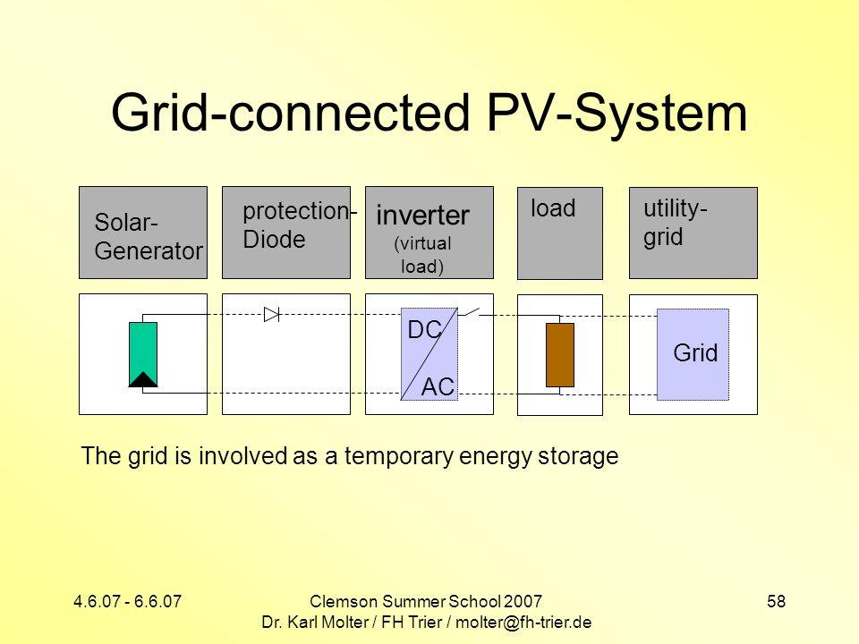 4.6.07 - 6.6.07Clemson Summer School 2007 Dr. Karl Molter / FH Trier / molter@fh-trier.de 58 Grid-connected PV-System Solar- Generator inverter (virtu