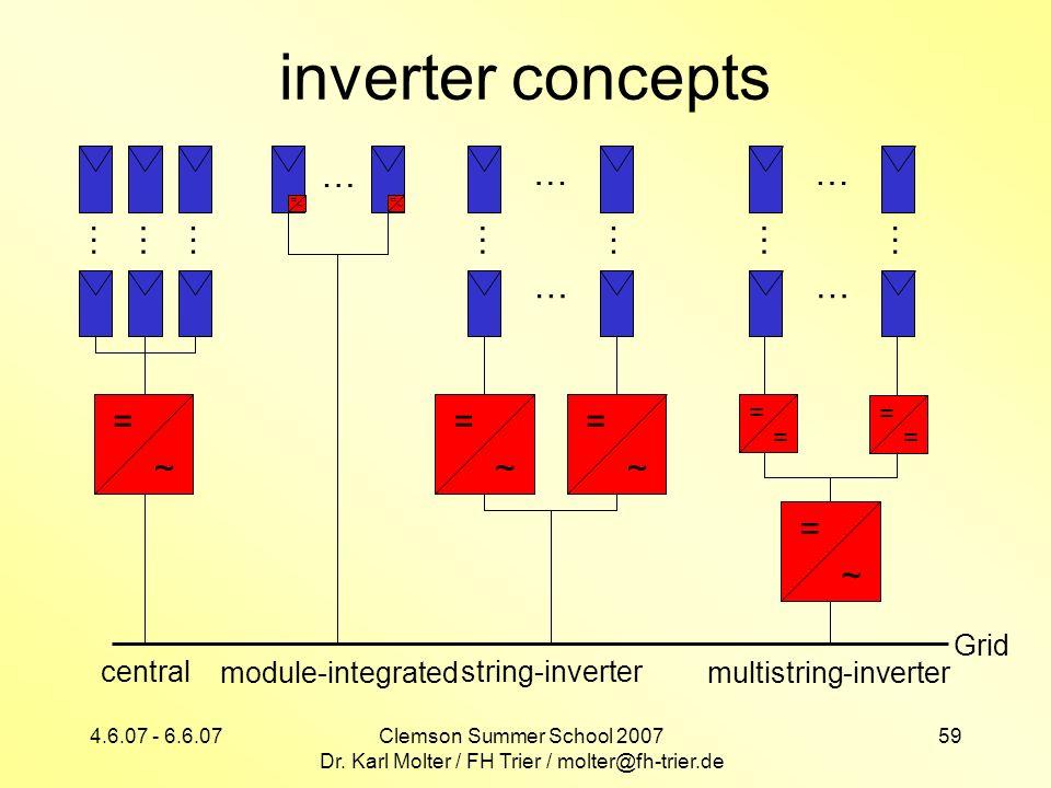 4.6.07 - 6.6.07Clemson Summer School 2007 Dr. Karl Molter / FH Trier / molter@fh-trier.de 59 inverter concepts Grid = ~ = ~ … module-integrated = ~ ……