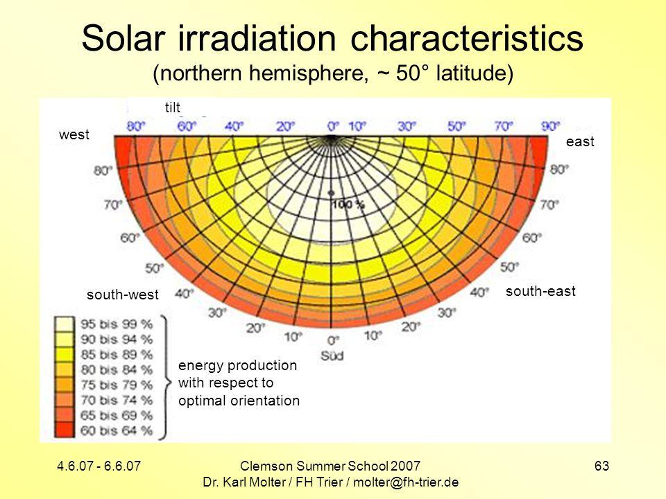 4.6.07 - 6.6.07Clemson Summer School 2007 Dr. Karl Molter / FH Trier / molter@fh-trier.de 63 Solar irradiation characteristics (northern hemisphere, ~