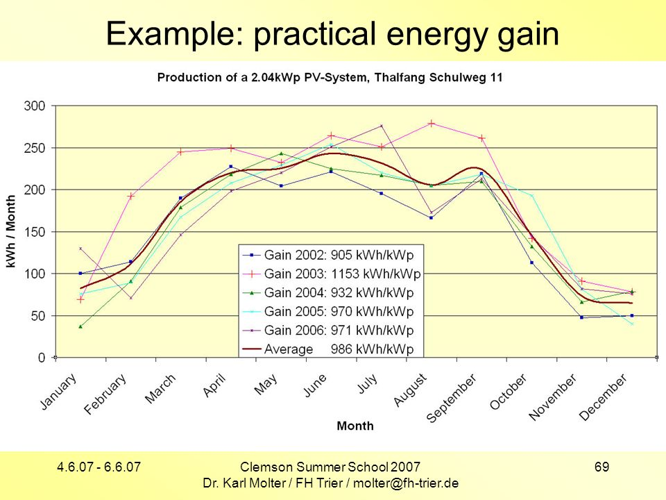 4.6.07 - 6.6.07Clemson Summer School 2007 Dr. Karl Molter / FH Trier / molter@fh-trier.de 69 Example: practical energy gain