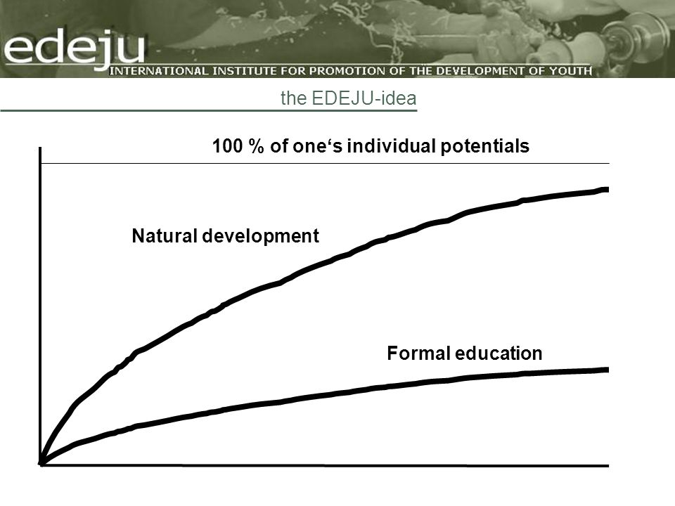 Formal education Natural development 100 % of ones individual potentials the EDEJU-idea