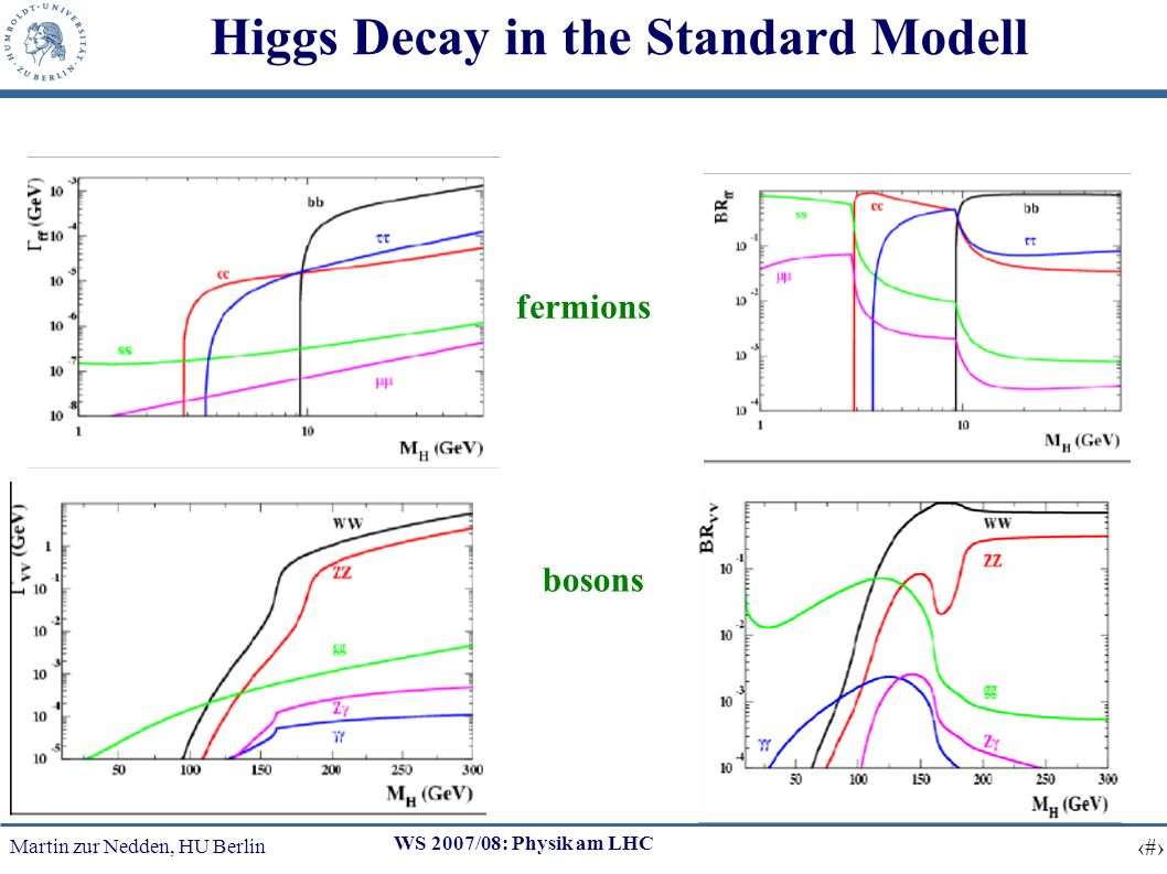 Martin zur Nedden, HU Berlin 10 WS 2007/08: Physik am LHC Higgs Decay in the Standard Modell fermions bosons decay width branching ratio