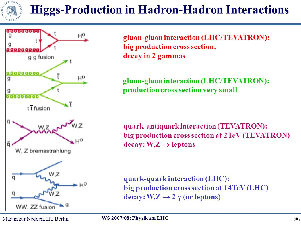 Martin zur Nedden, HU Berlin 5 WS 2007/08: Physik am LHC Higgs-Production in Hadron-Hadron Interactions gluon-gluon interaction (LHC/TEVATRON): big pr