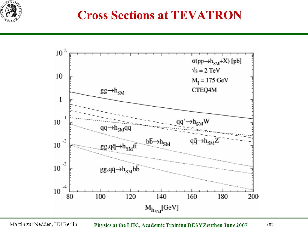 Martin zur Nedden, HU Berlin 13 Physics at the LHC, Academic Training DESY Zeuthen June 2007 Cross Sections at TEVATRON