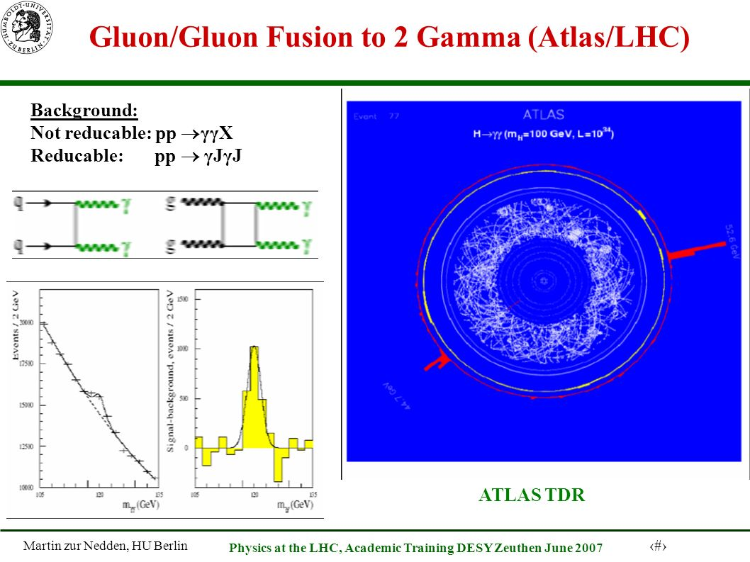Martin zur Nedden, HU Berlin 23 Physics at the LHC, Academic Training DESY Zeuthen June 2007 Gluon/Gluon Fusion to 2 Gamma (Atlas/LHC) ATLAS TDR Background: Not reducable: pp γγX Reducable: pp γJγJ
