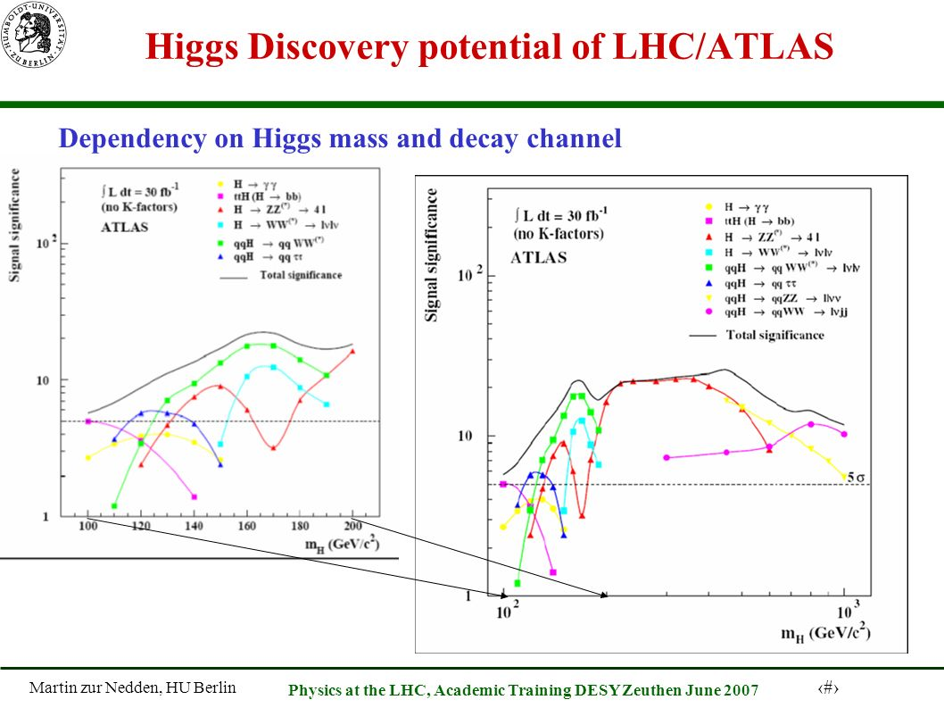 Martin zur Nedden, HU Berlin 26 Physics at the LHC, Academic Training DESY Zeuthen June 2007 Higgs Discovery potential of LHC/ATLAS Dependency on Higgs mass and decay channel