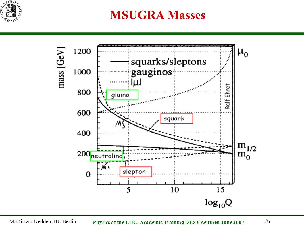 Martin zur Nedden, HU Berlin 43 Physics at the LHC, Academic Training DESY Zeuthen June 2007 MSUGRA Masses