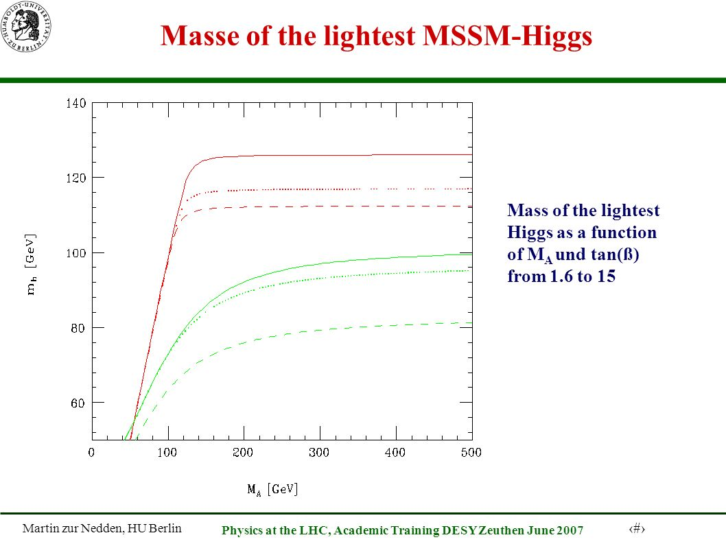 Martin zur Nedden, HU Berlin 54 Physics at the LHC, Academic Training DESY Zeuthen June 2007 Masse of the lightest MSSM-Higgs Mass of the lightest Higgs as a function of M A und tan(ß) from 1.6 to 15