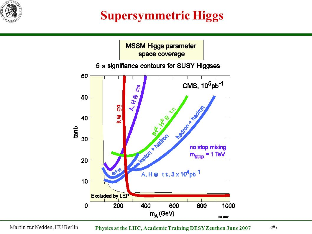 Martin zur Nedden, HU Berlin 55 Physics at the LHC, Academic Training DESY Zeuthen June 2007 Supersymmetric Higgs