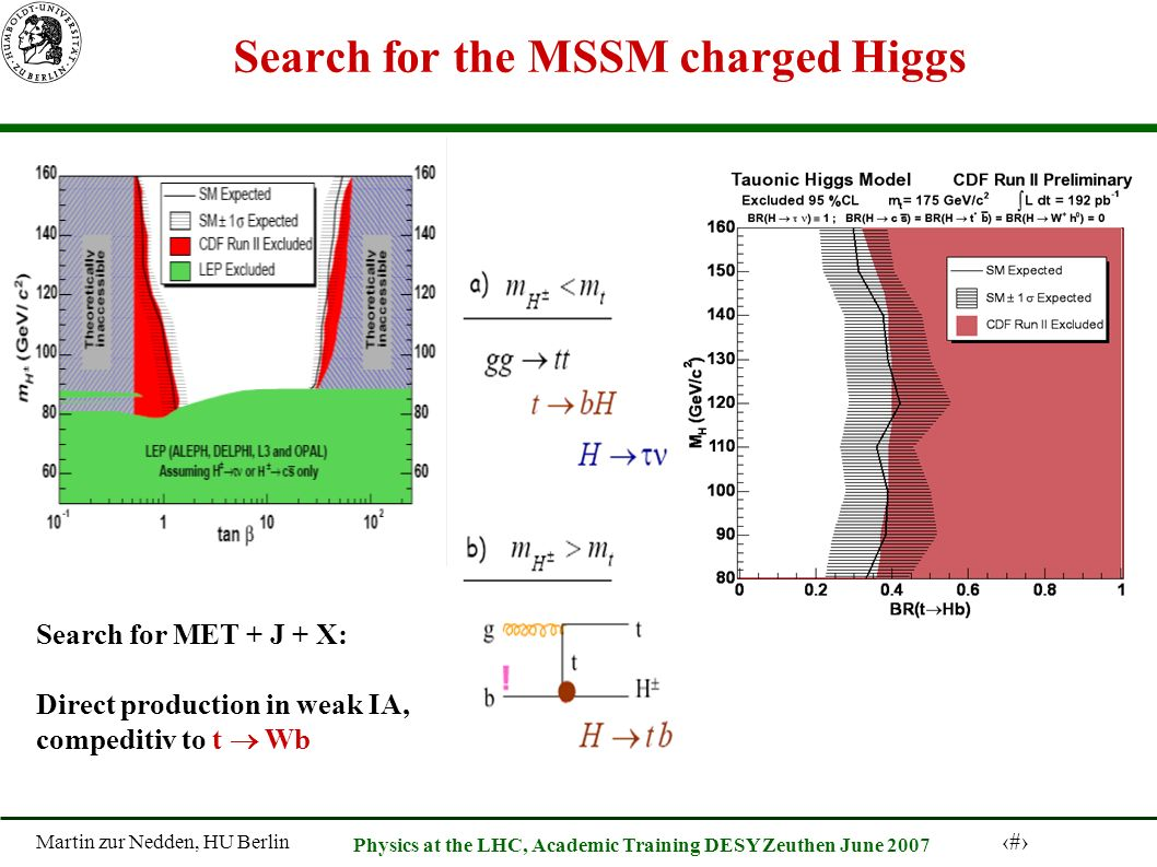 Martin zur Nedden, HU Berlin 59 Physics at the LHC, Academic Training DESY Zeuthen June 2007 Search for the MSSM charged Higgs Search for MET + J + X: Direct production in weak IA, compeditiv to t Wb