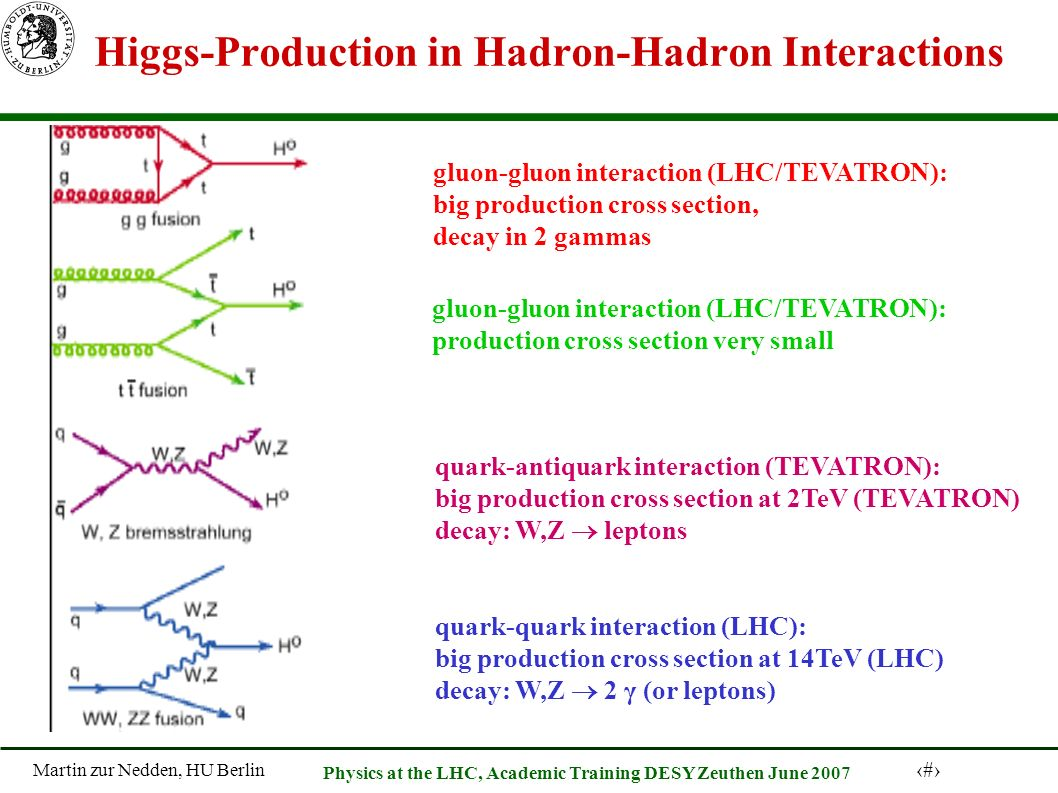 Martin zur Nedden, HU Berlin 8 Physics at the LHC, Academic Training DESY Zeuthen June 2007 Higgs-Production in Hadron-Hadron Interactions gluon-gluon interaction (LHC/TEVATRON): big production cross section, decay in 2 gammas gluon-gluon interaction (LHC/TEVATRON): production cross section very small quark-antiquark interaction (TEVATRON): big production cross section at 2TeV (TEVATRON) decay: W,Z leptons quark-quark interaction (LHC): big production cross section at 14TeV (LHC) decay: W,Z 2 γ (or leptons)